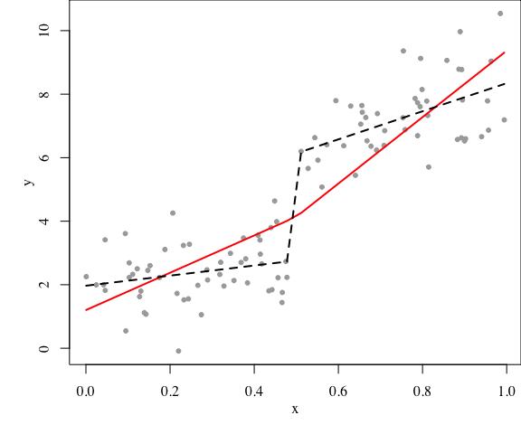 plot of chunk linmod