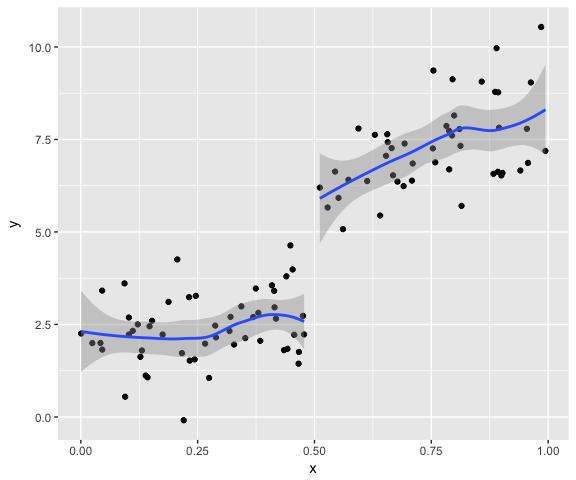 plot of chunk loess