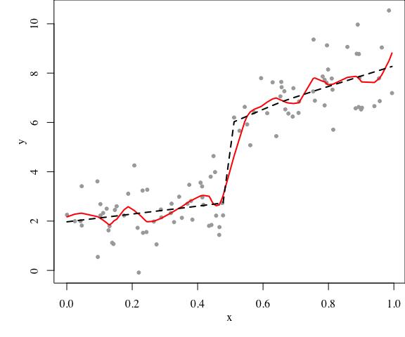 plot of chunk loess-comparison